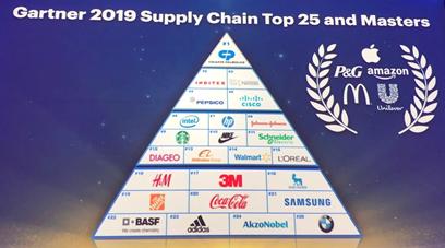Gartner 2019年全球供应链25强排名发布 施耐德电气跃升至11位