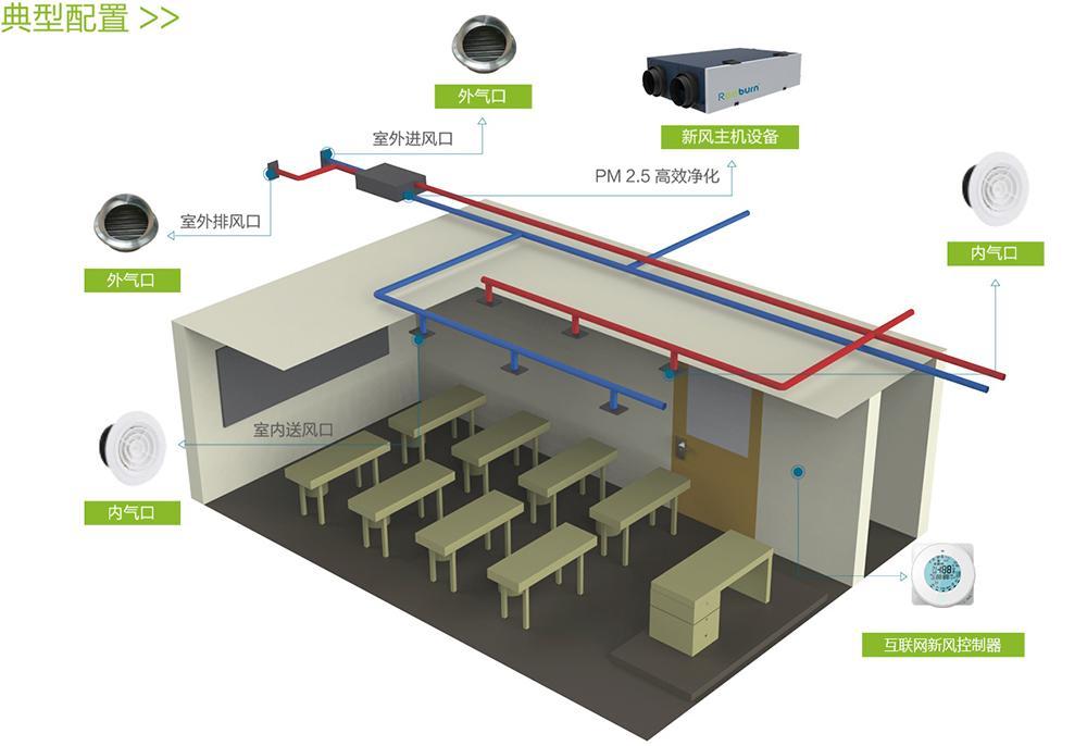 校园新风恒氧系统方案