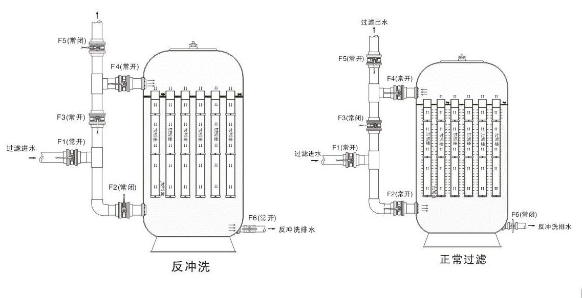 矽藻土纖維過濾器的工作流程.jpg