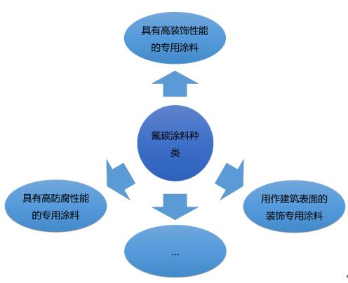 氟树脂种类与耐化学品性