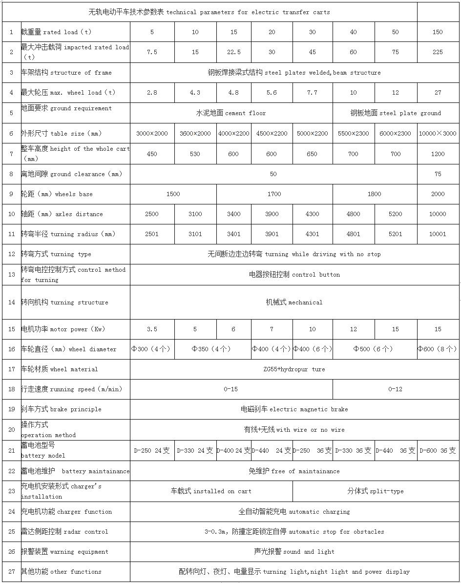 无轨电动平车技术参数表.jpg