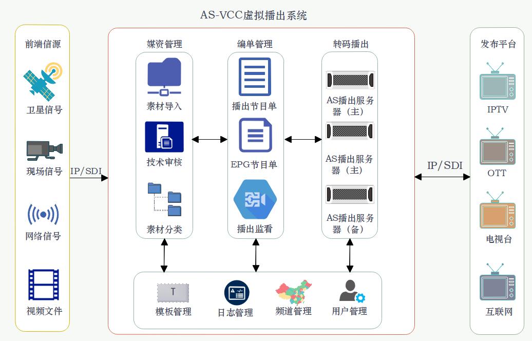 vcc架构图.png