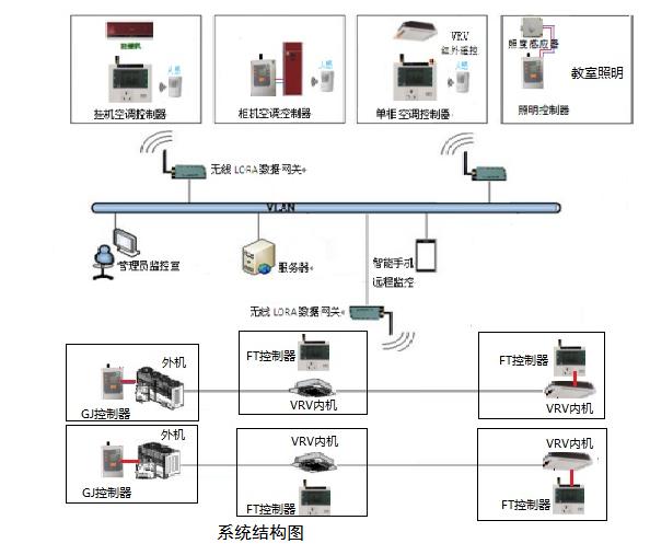 杭州西湖高级中学空调控制系统.png