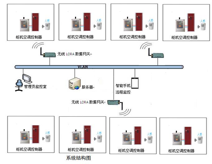 柜机空调控制.png