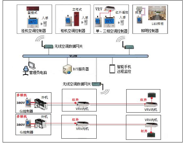 柜机空调系统.png