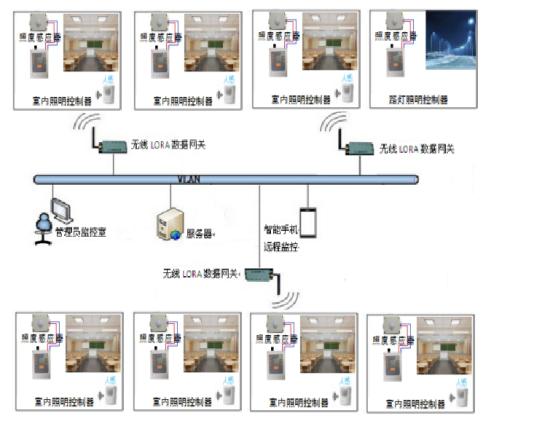 系统架构实物设计图.png