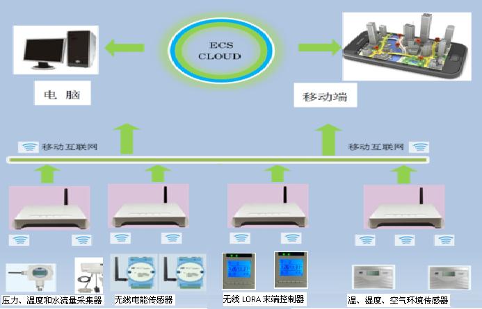 物联网中央w88win节能系统介绍