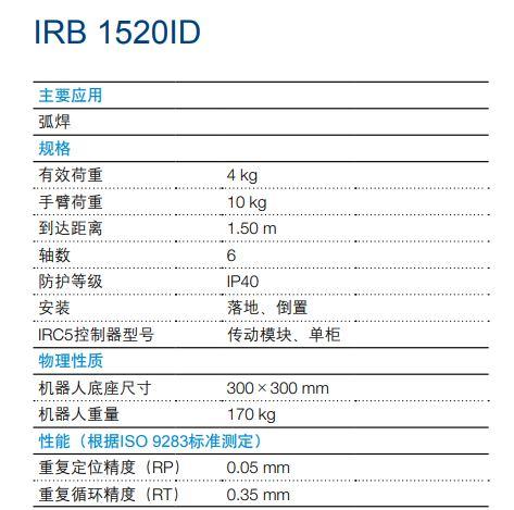 IRB 1520ID