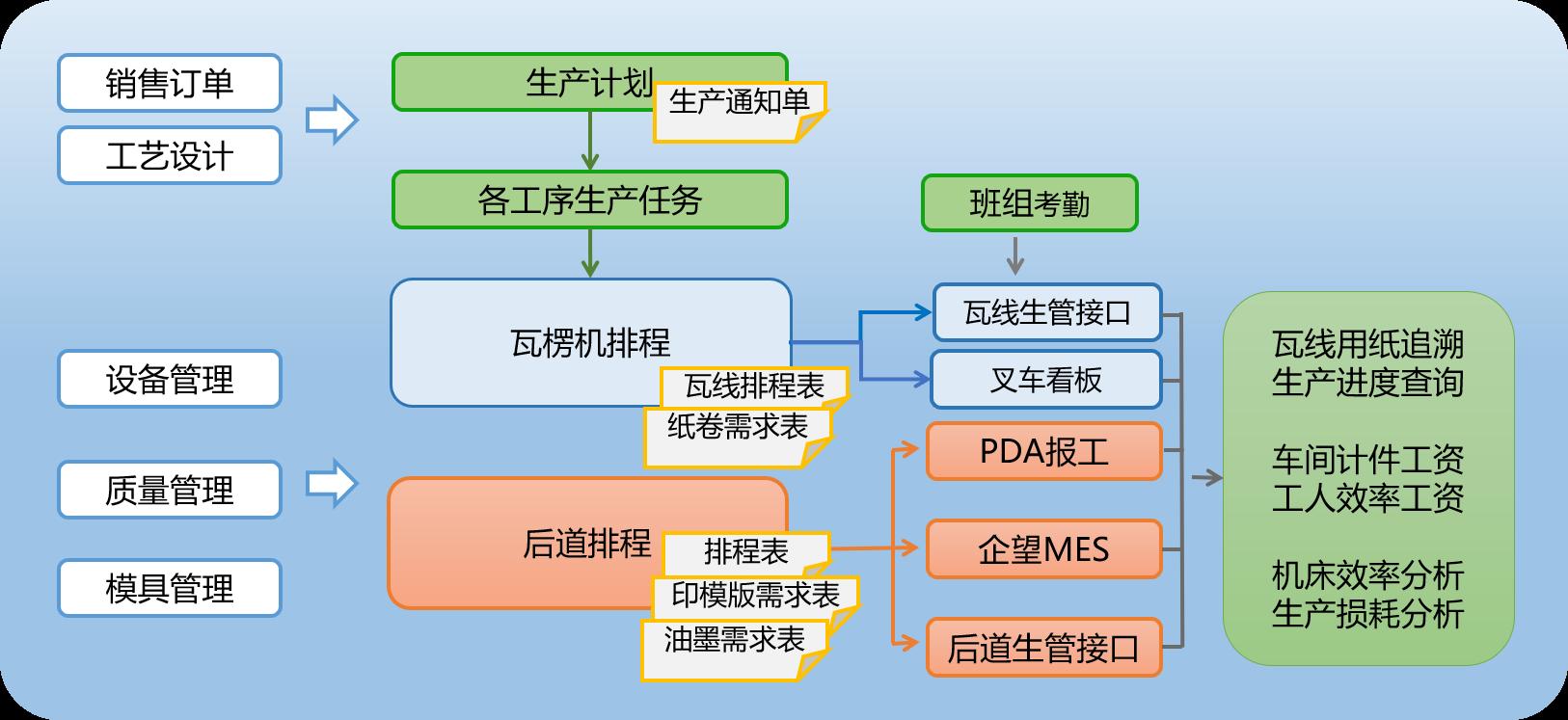 生产管理.png