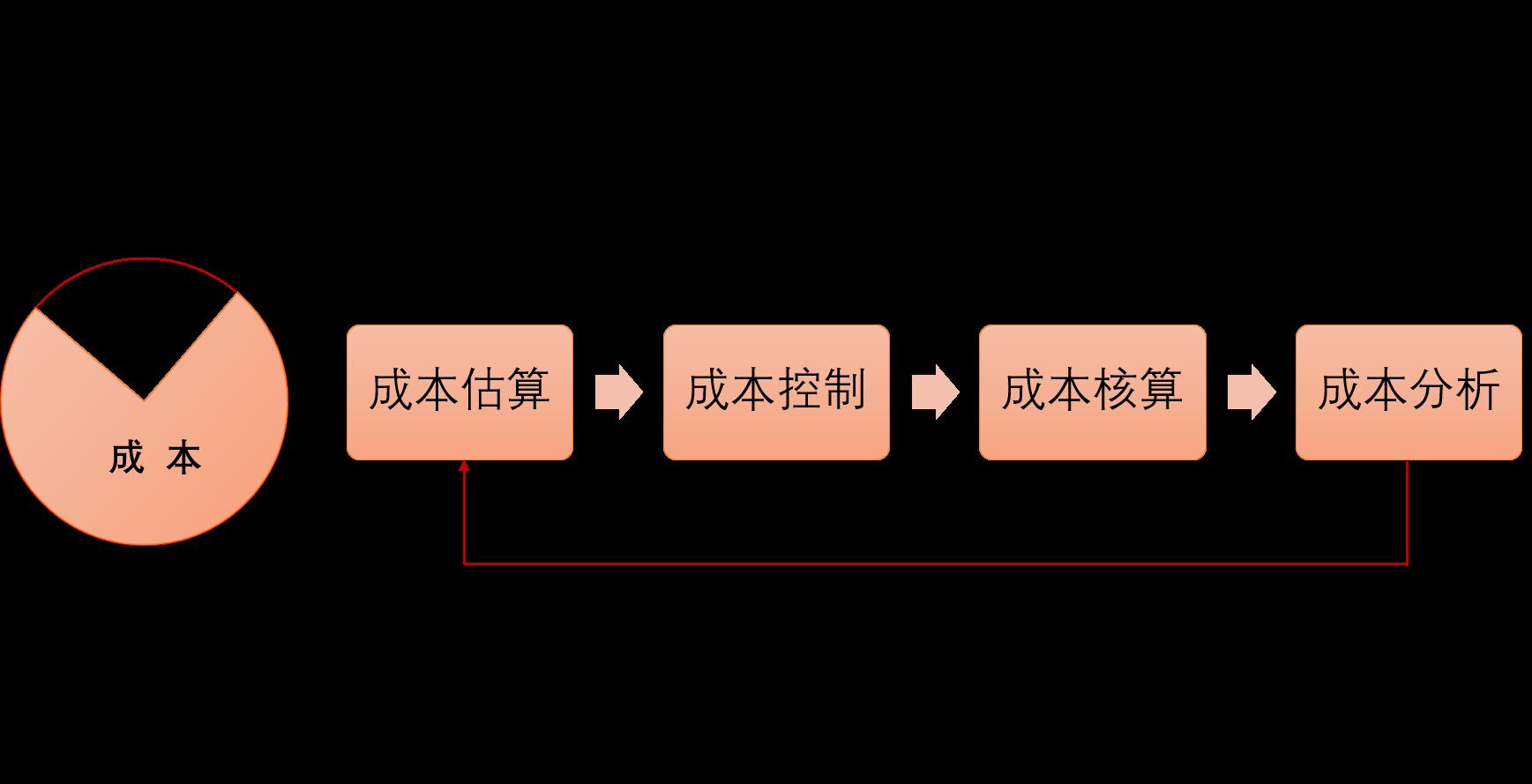 核算管理.png