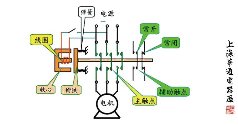 接触器的基本信息概览