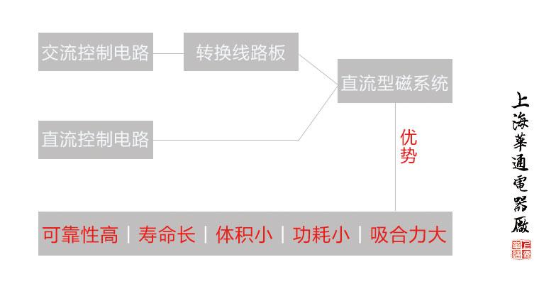 HAC6系列直流磁系统交流接触器的优势是什么?