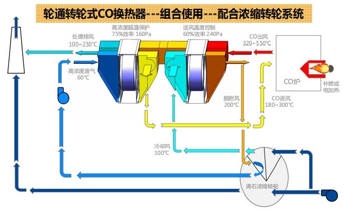 配合分子筛浓缩的轮通转轮式CO换热器