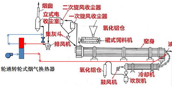轮通转轮式烟气换热器在氧化铝回转窑余热回收中的应用