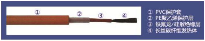 悦冬电地暖—碳纤维发热电缆-24k