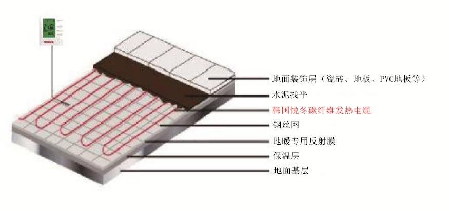 悦冬电地暖—碳纤维发热电缆-58k