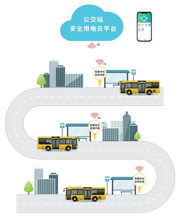 上海安科瑞公交站台安全用电监控云平台