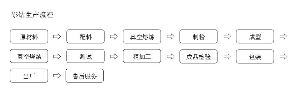 钐钴生产流程