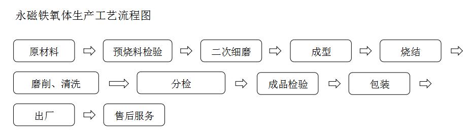 永磁铁氧体生产工艺流程图