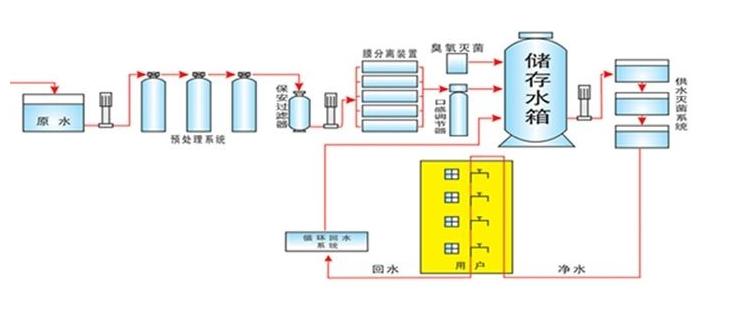 商用净水系统解决方案(酒店、宾馆、写字楼等)