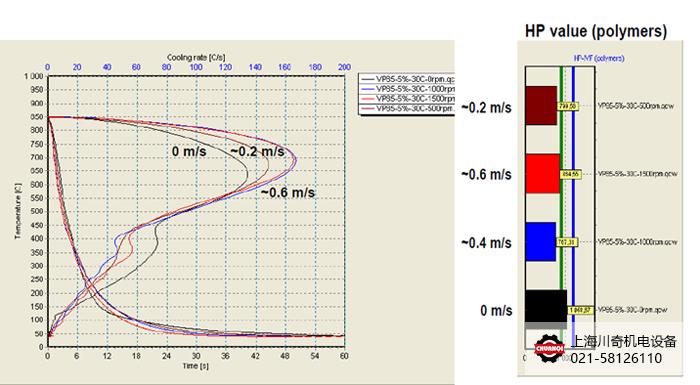 IVF冷却特性测试仪冷却曲线