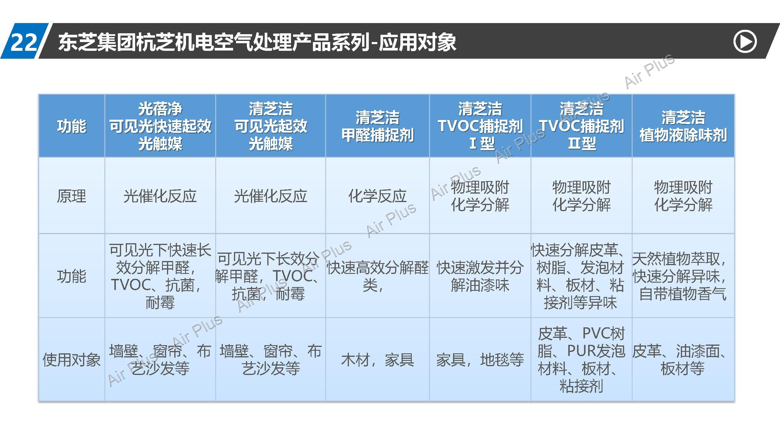 清芝洁空气处理新品介绍简介_页面_19.jpg