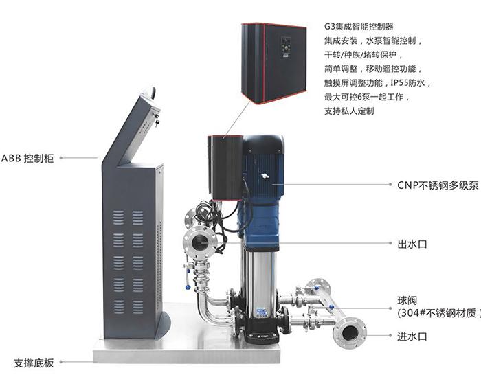 智能變頻恒壓供水設備(可遠程調控)1.jpg