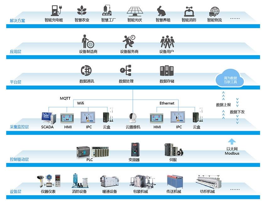 工业物联网解决方案