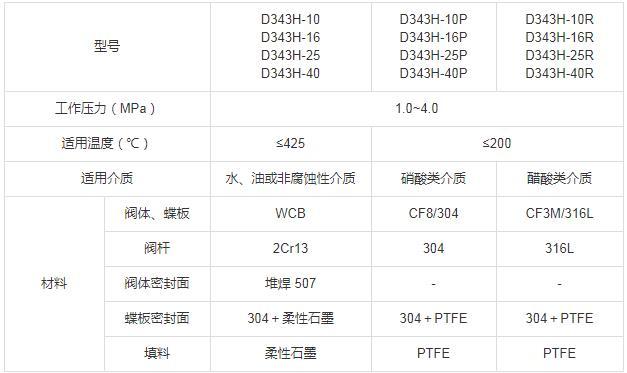 D43H、D343H 型 PN10~PN40 金属硬密封蝶阀-性能参数.jpg