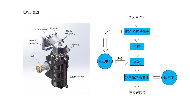 产品中心电液助力3.jpg