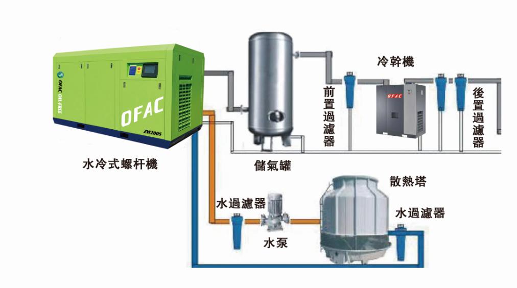 无油螺杆空压机 奥夫尔科精铸机械(昆山)有限公司