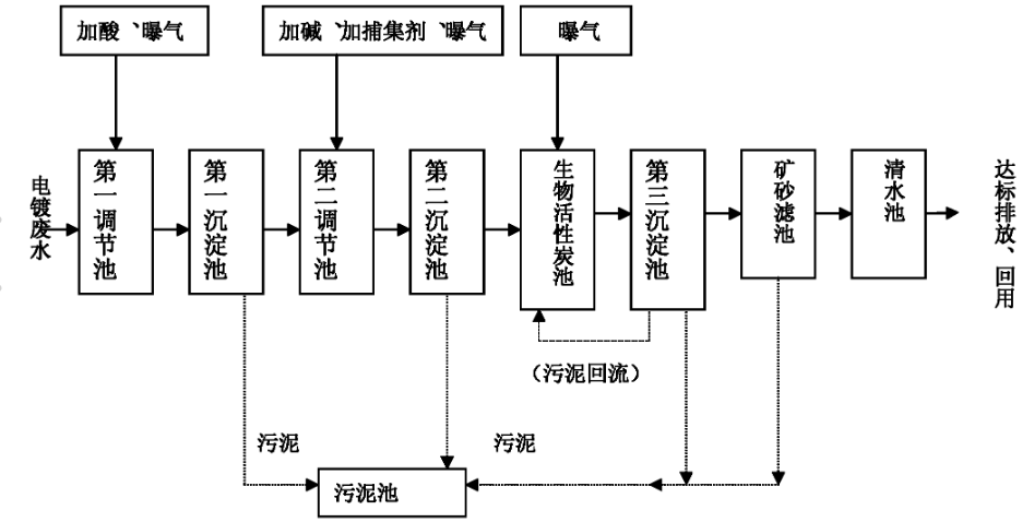 电镀废水处理工艺图.png