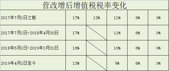 税率档次划分.png
