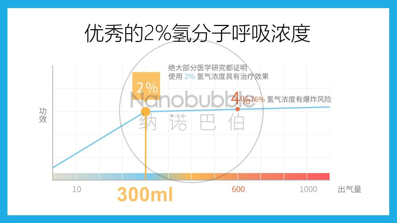 吸氫機的流量為什么大多都是300ml/分?