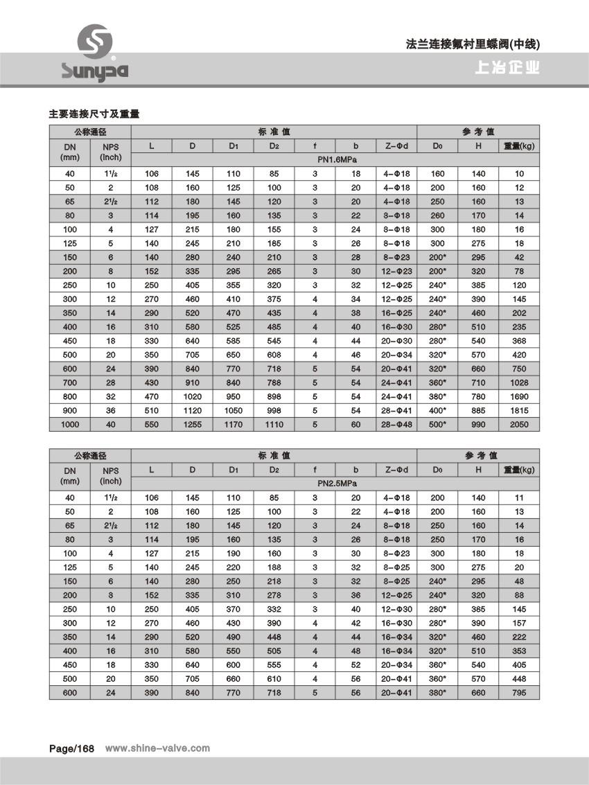 法蘭連接氟襯里蝶閥(中線) (3).jpg