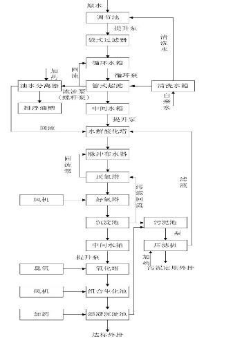 乳化液废水处理 工艺流程图.png