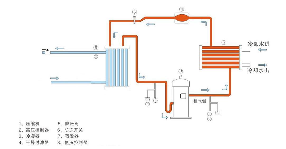 水冷开放式原理流程图.png