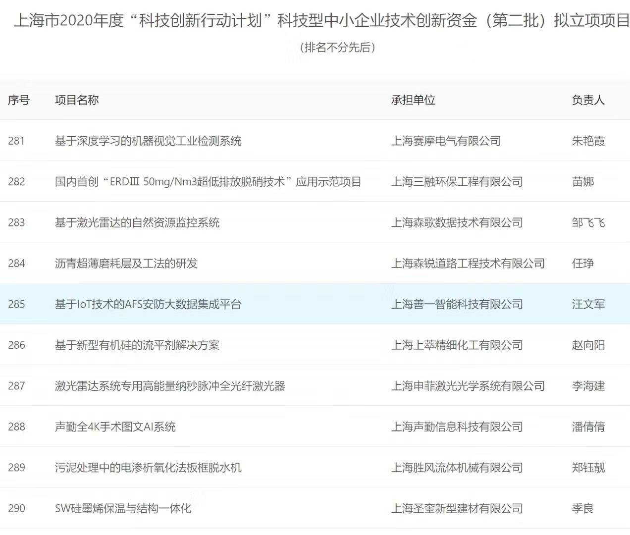 上海善一智能第二次获得创业创新大奖!