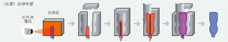 注塑拉伸吹塑PET瓶测温-上海仪途.jpg