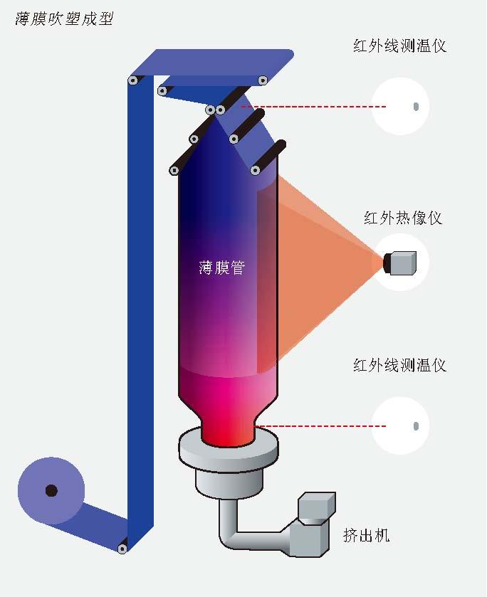 红外测量薄膜吹塑成型温度-上海仪途.jpg