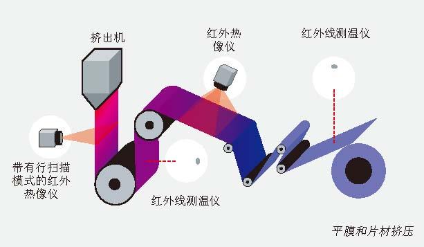 热像仪测量塑料薄膜的温度.jpg