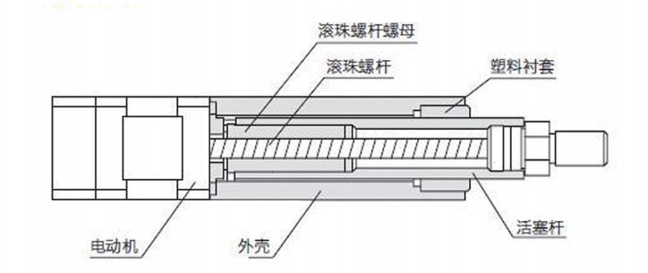 电动推杆主要结构及原理