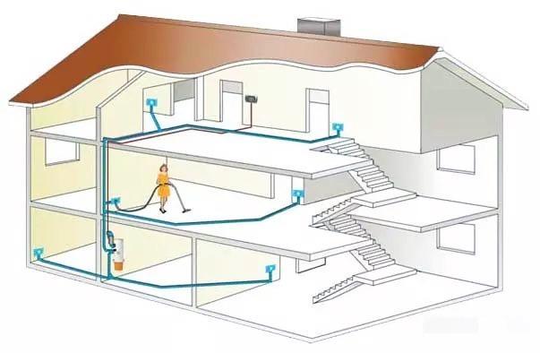 了解住宅中央吸尘系统