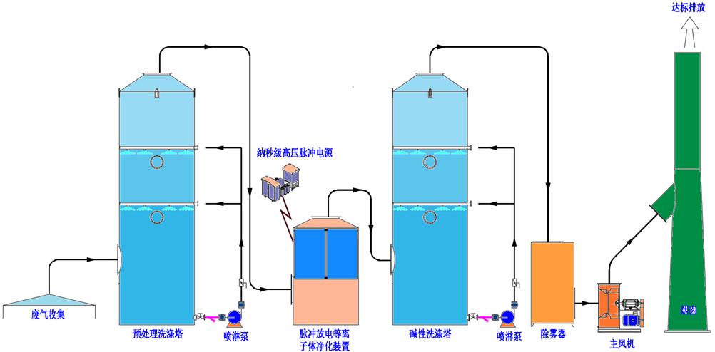 污水站生化廢氣凈化工藝.png