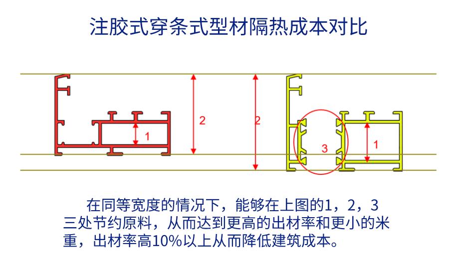 注胶式隔热铝型材和穿条式铝型材对比