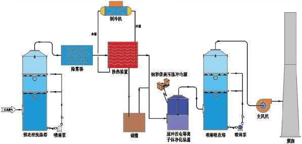 鋰電池回收廢氣.jpg