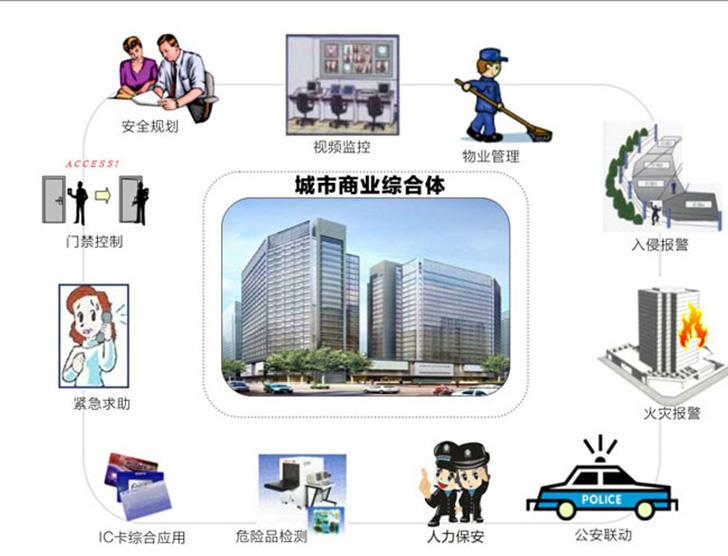 城市�商业综合体