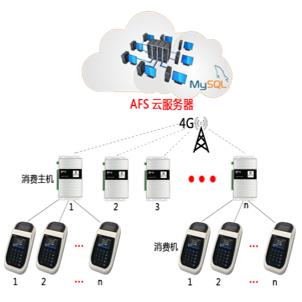 AFS云平台,强大功能抢先看