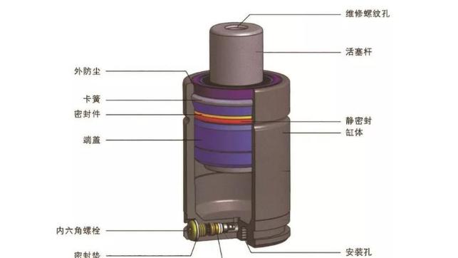 氮气弹簧在高速锻造生产线的研究及应用