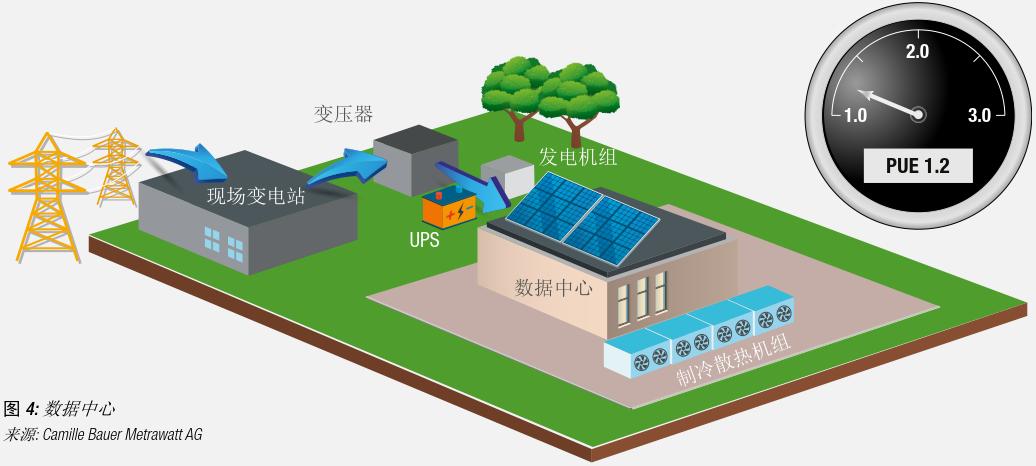 干货 数据中心供配电系统组成和标准规范1